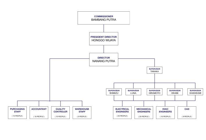 Organization Structure PT Naga Maseltraditama